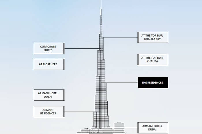 The various components of the Burj Khalifa Tower in Dubai