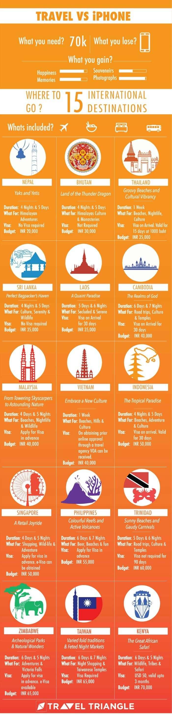 International Budget Trips
