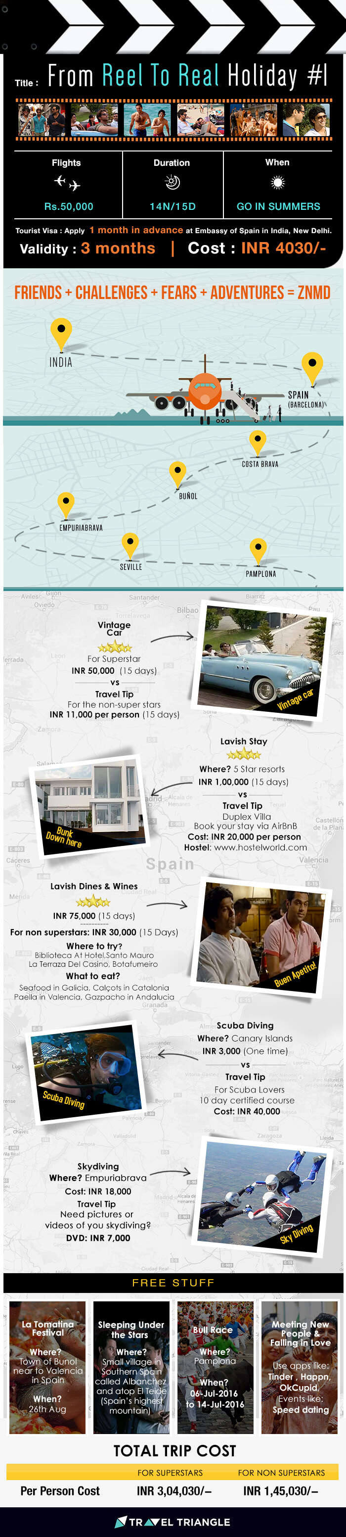 From Reel To Real Holidays- Zindagi Na Milegi Dobara Infographics