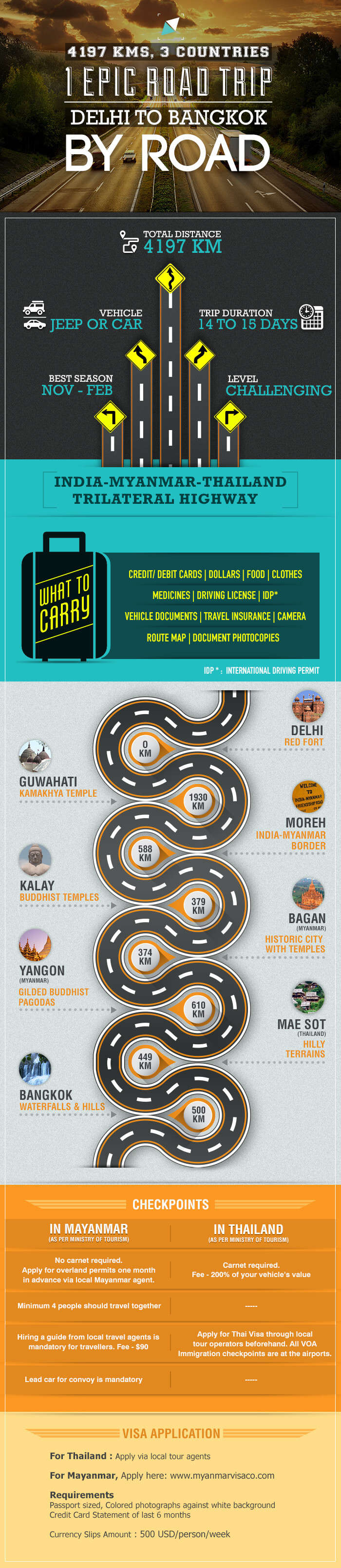 The Epic Road Trip - New Delhi to Bangkok - infographic