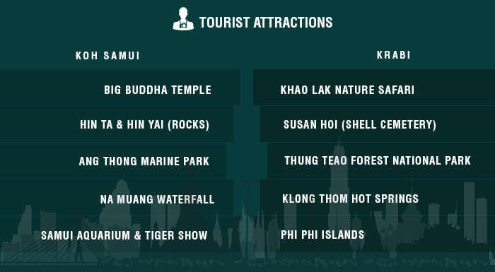 A list of major attractions in Samui & Krabi