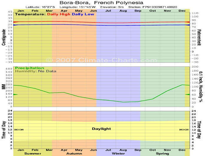 A 2007 Chart of Bora Bora climate