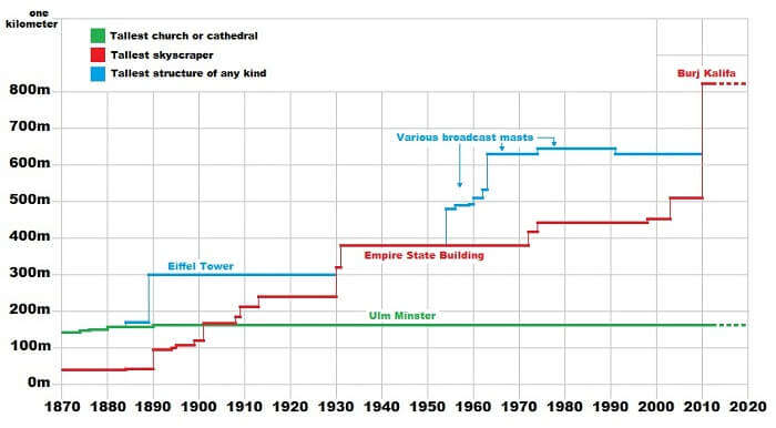 A chart of the history of the tallest buildings