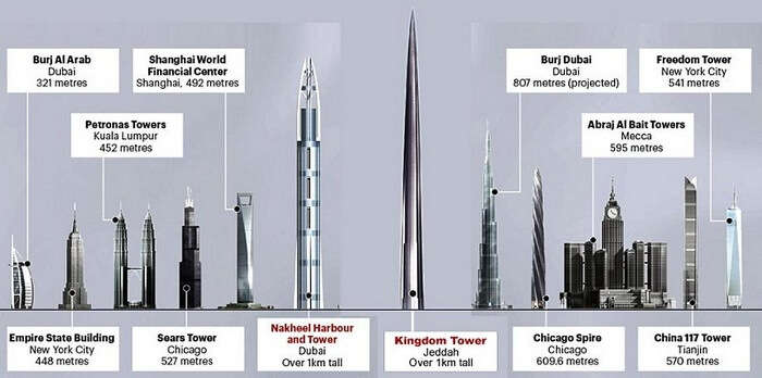 A scaled comparative of the Jeddah Tower against the other tallest structures