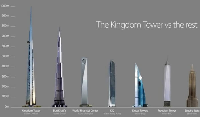 A scaled comparative of the Kingdom Tower against the other tallest structures