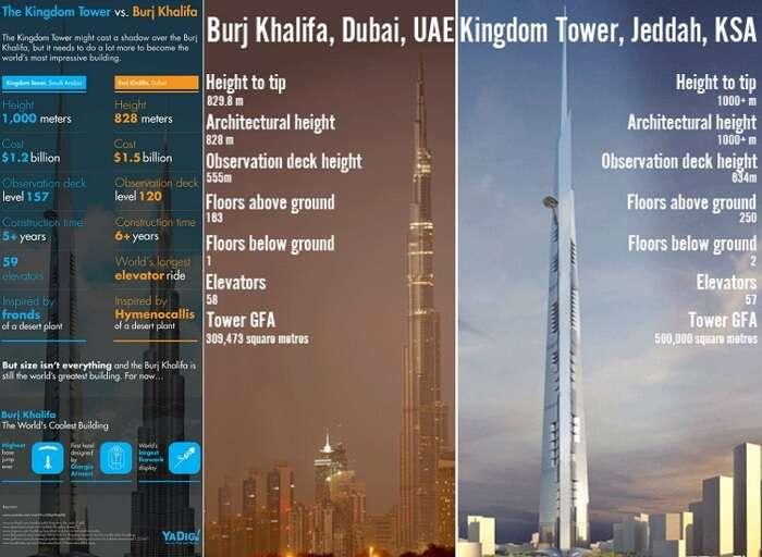 A quick comparison of Burj Khalifa and Kingdom Tower