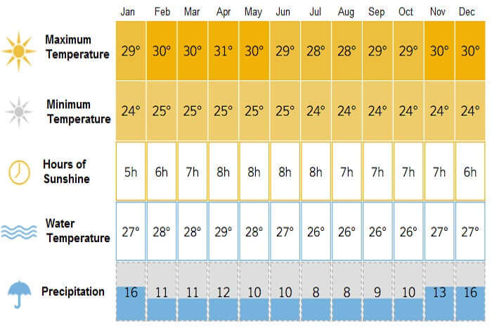 A detailed chart of the climate in Seychelles