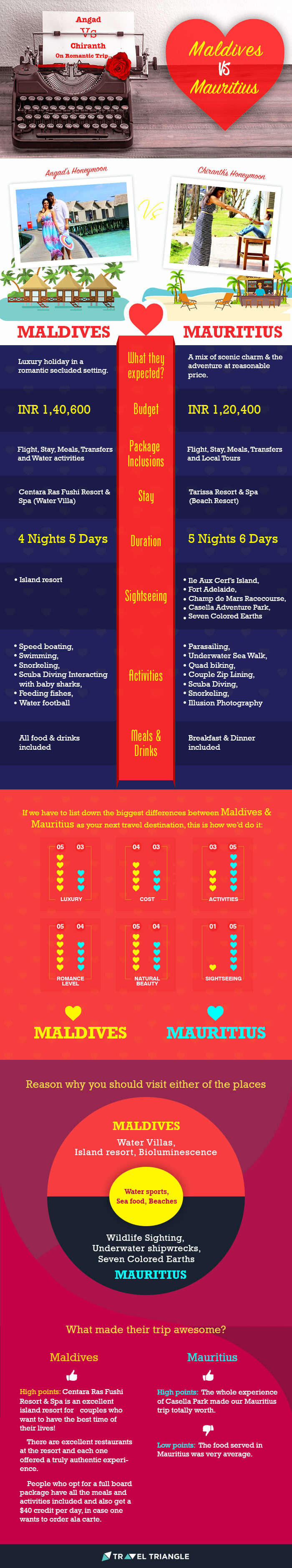 Maldives vs Mauritius infographic to help you pick the perfect destination for your holiday