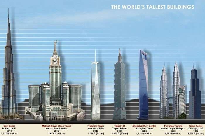 An infographic showing the top 10 tallest buildings in the world