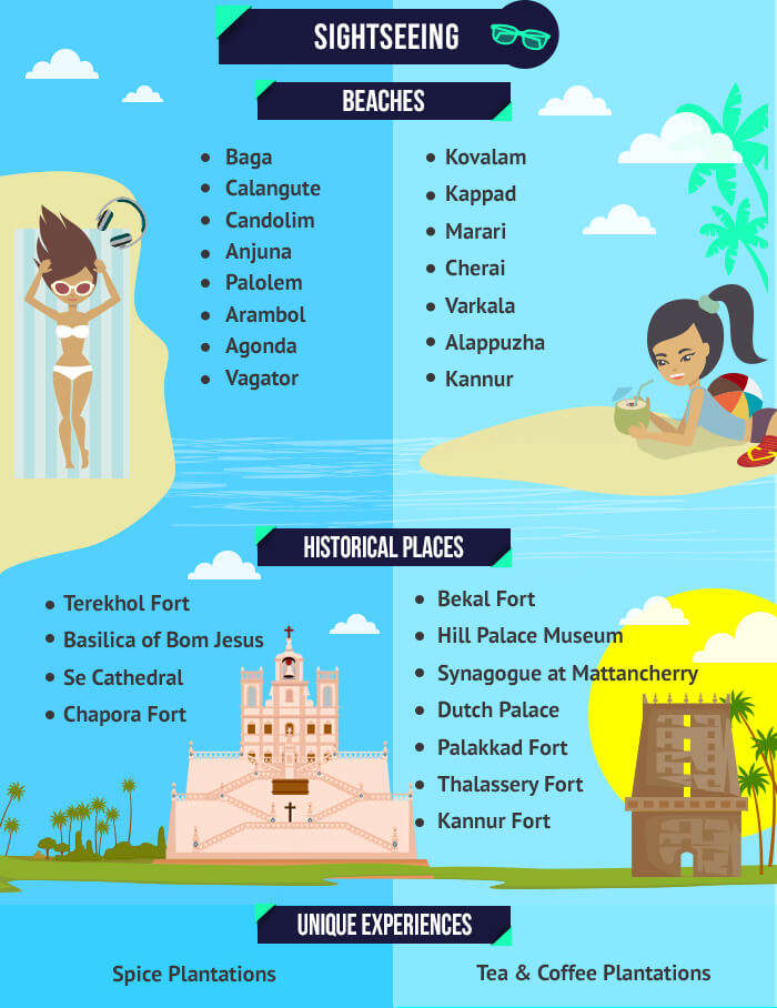 sightseeing options in goa and kerala