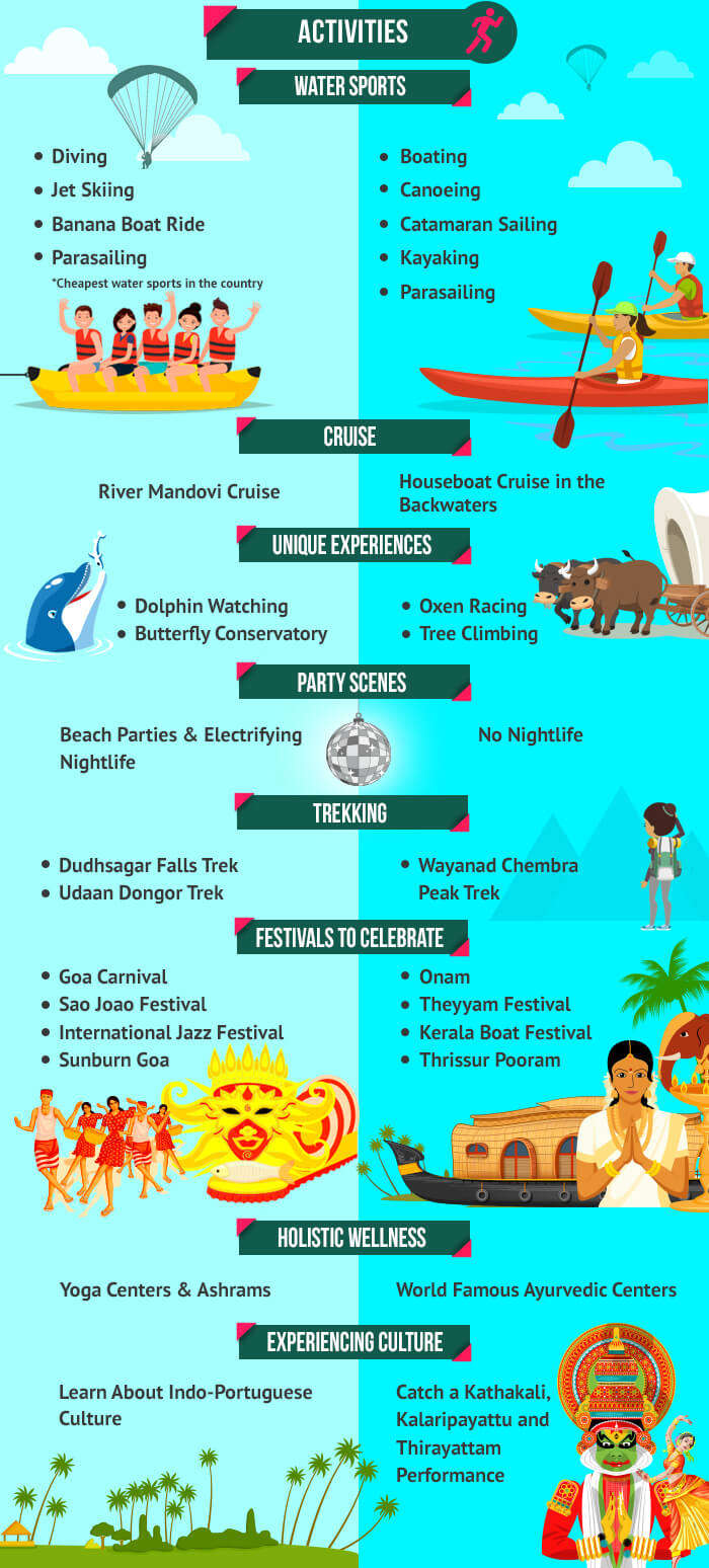 various activities to indulge in at goa and kerala