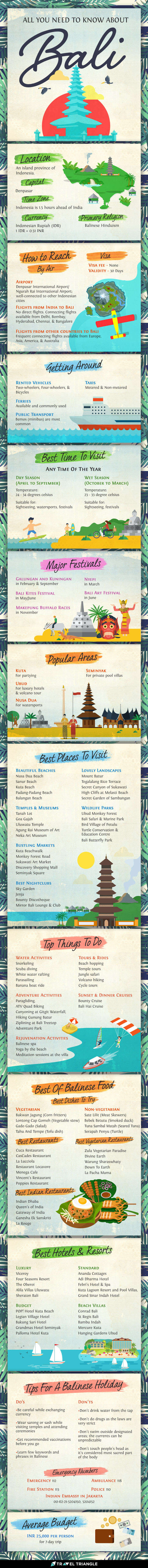 Infographic for all the things you should know about Bali
