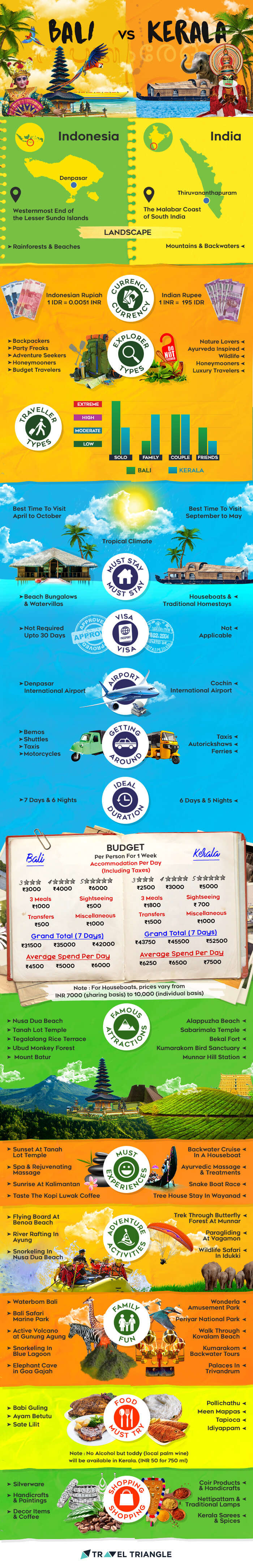 Bali Vs Kerala Infographic