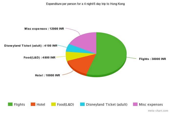 hong kong family trip budget