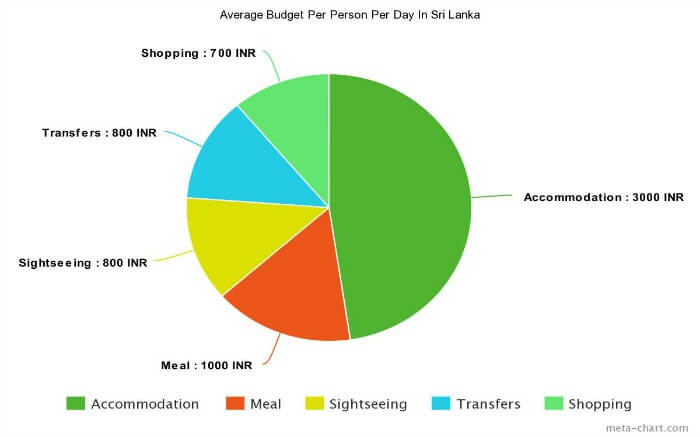 Meta chart showing the daily average expense of Sri Lanka
