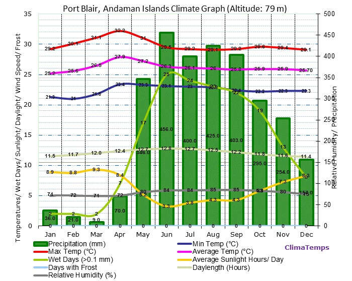 Graph showing the weather conditions in Andaman