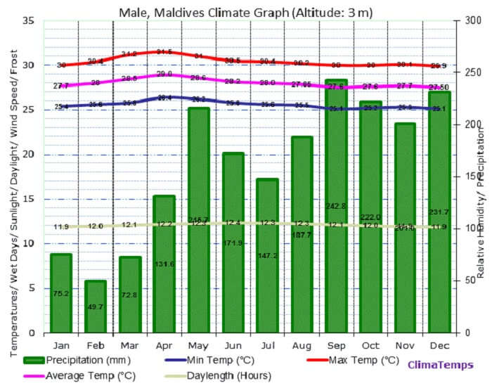 The climate chart for Male in Maldives