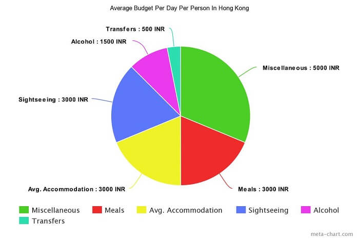 Average budget for per person in Hong Kong