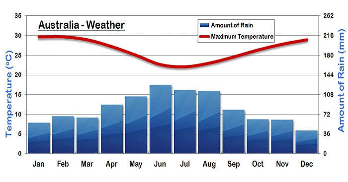 A graph showing the weather in Australia