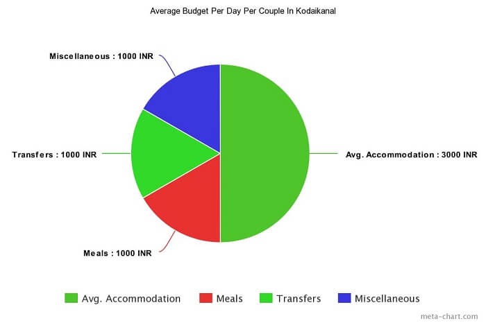 average budget per day for Kodai