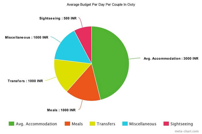 average budget per day for Ooty