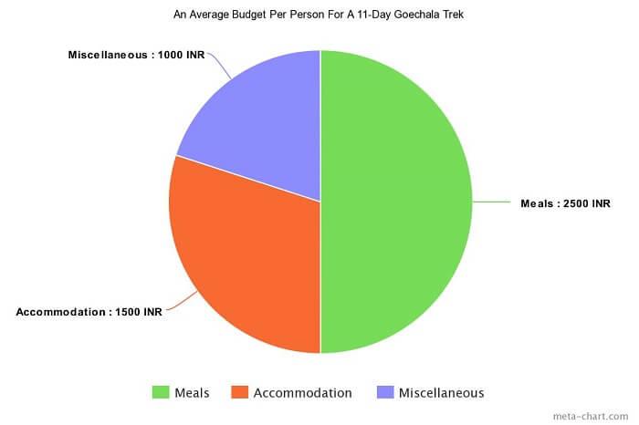 Goechala average budget per person