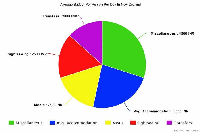Average Budget Per Person Per Day In New Zealand