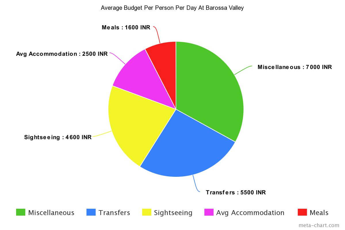 Average budget for Barossa valley in Australia