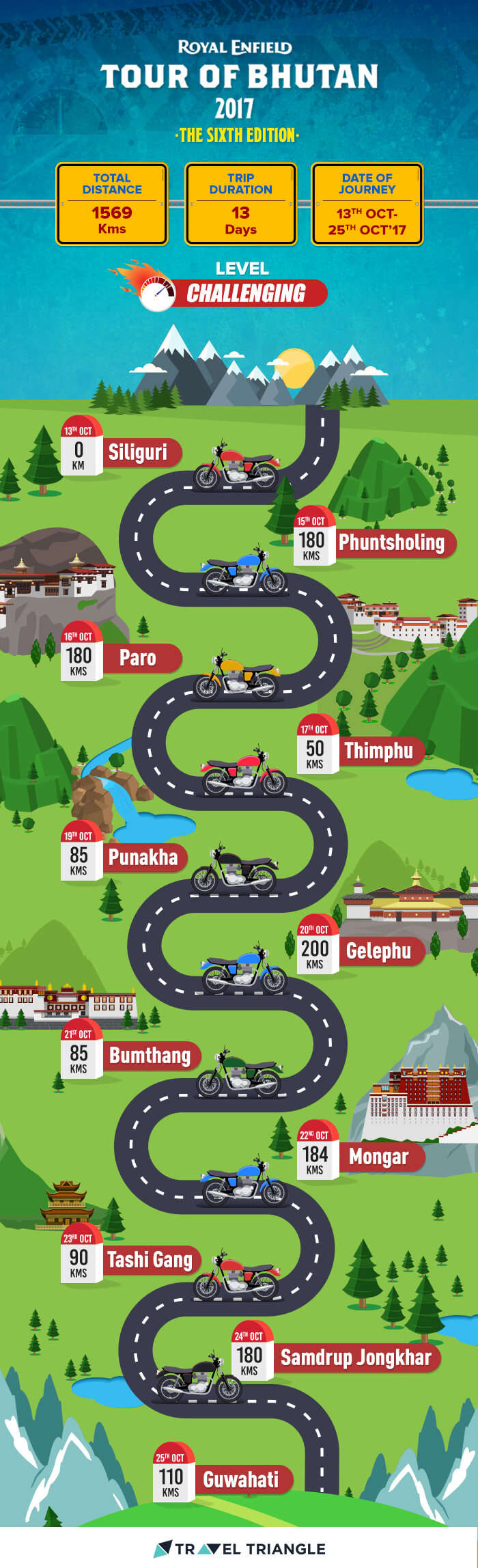Royal Enfield India Tour Of Bhutan 2017
