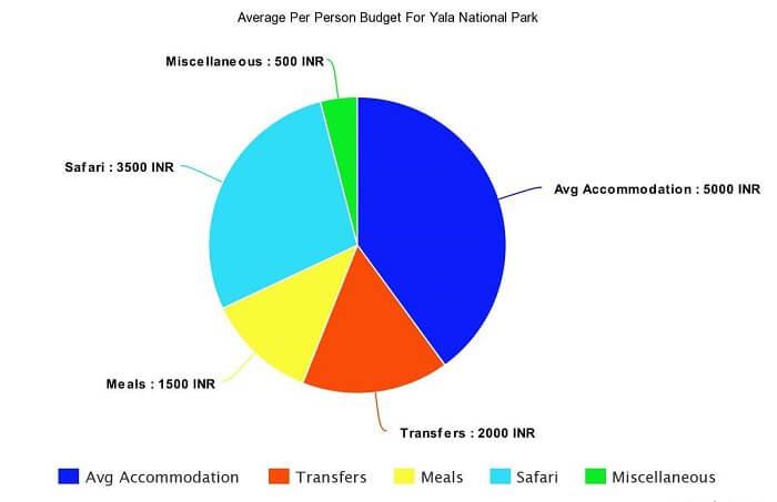per person budget of yala