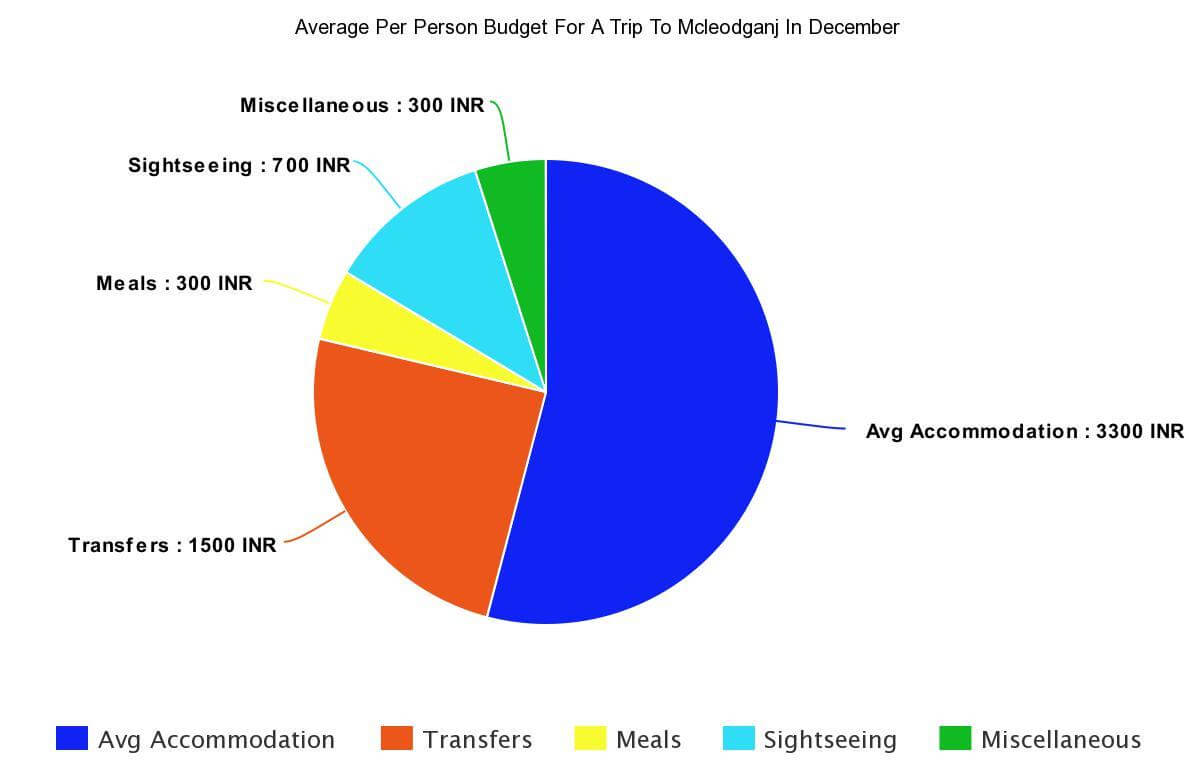average budget for mcleodganj
