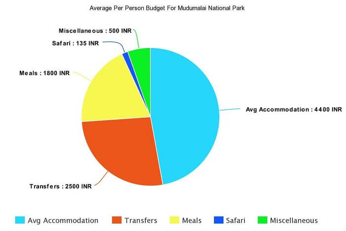 Average Per Person Budget For A Trip To Mudumalai National Park