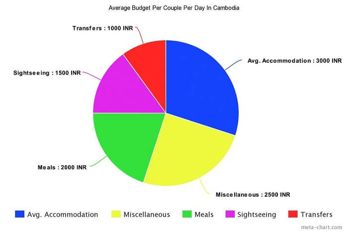 Average Budget Of Cambodia Honeymoon