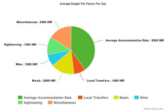 average budget for paris