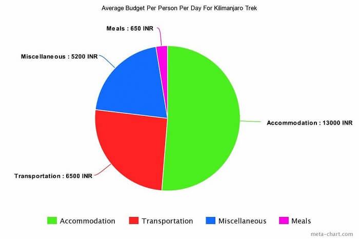 Average Kilimanjaro trek cost