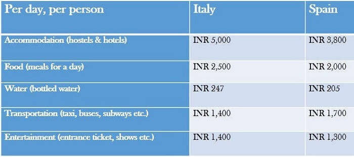 budget for italy vs spain
