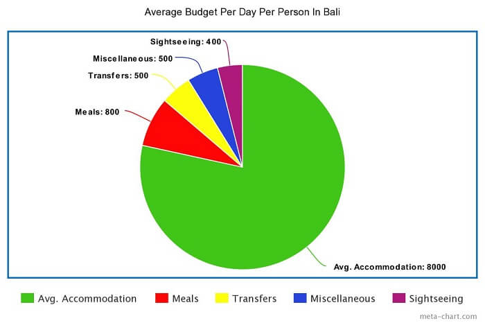 budget pie chart for Bali