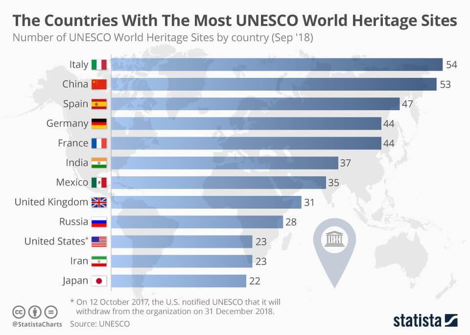 data world heritage day